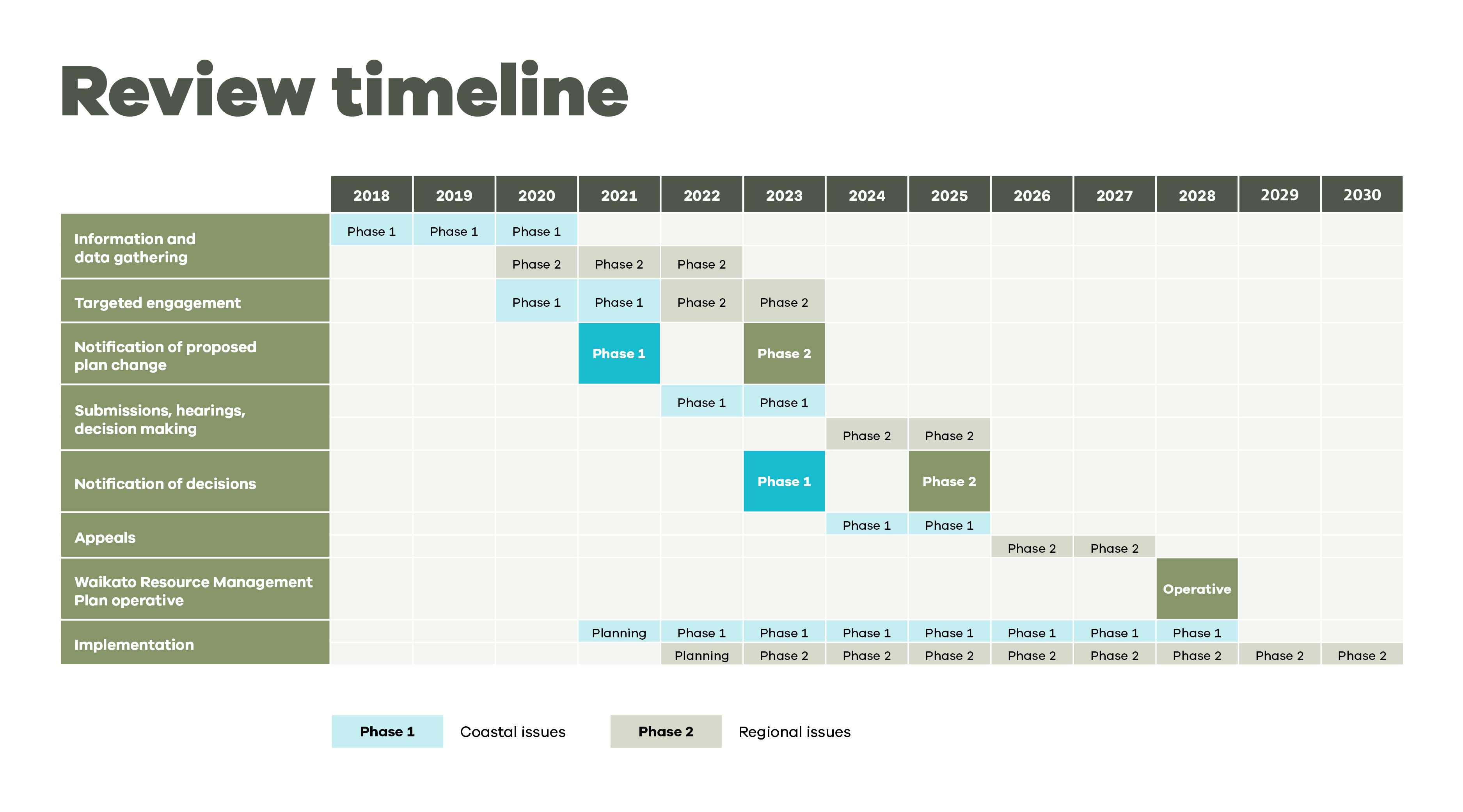 Healthy Environments timeline